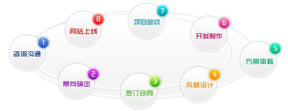网站建造的根本流程