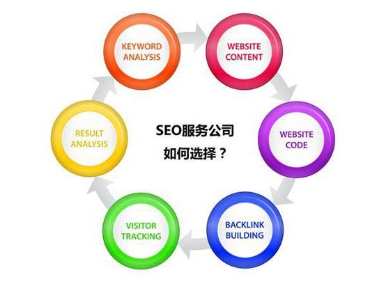 如何快速鉴别SEO优化公司是否在忽悠